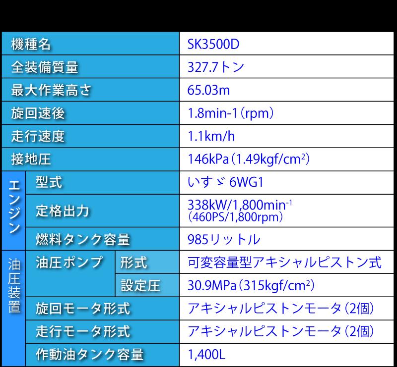 SK3500Dの仕様表